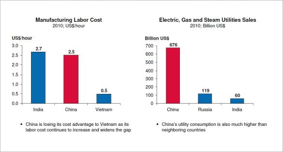 中国、印度、越南劳动力成本和能源成本对比